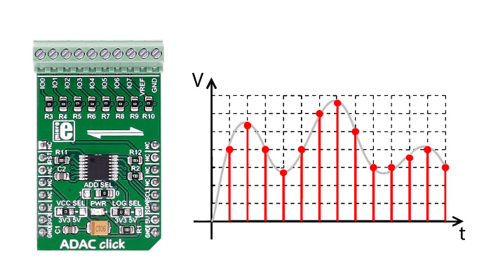 Mikroe Mixed-Signal ADAC click