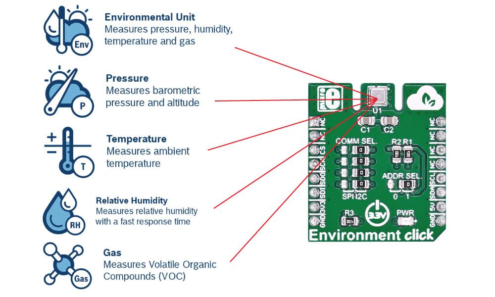 Environment Click Measures Temperature Relative
