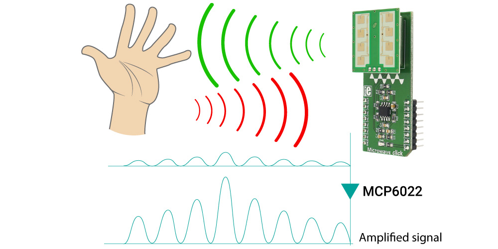 Mikroe Sensors Microwave click. How click works