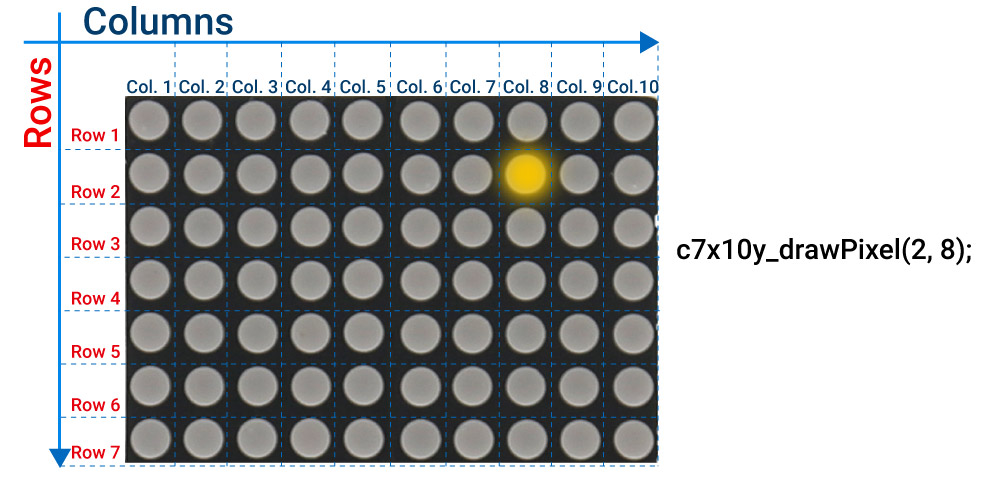 Dot on led matrix